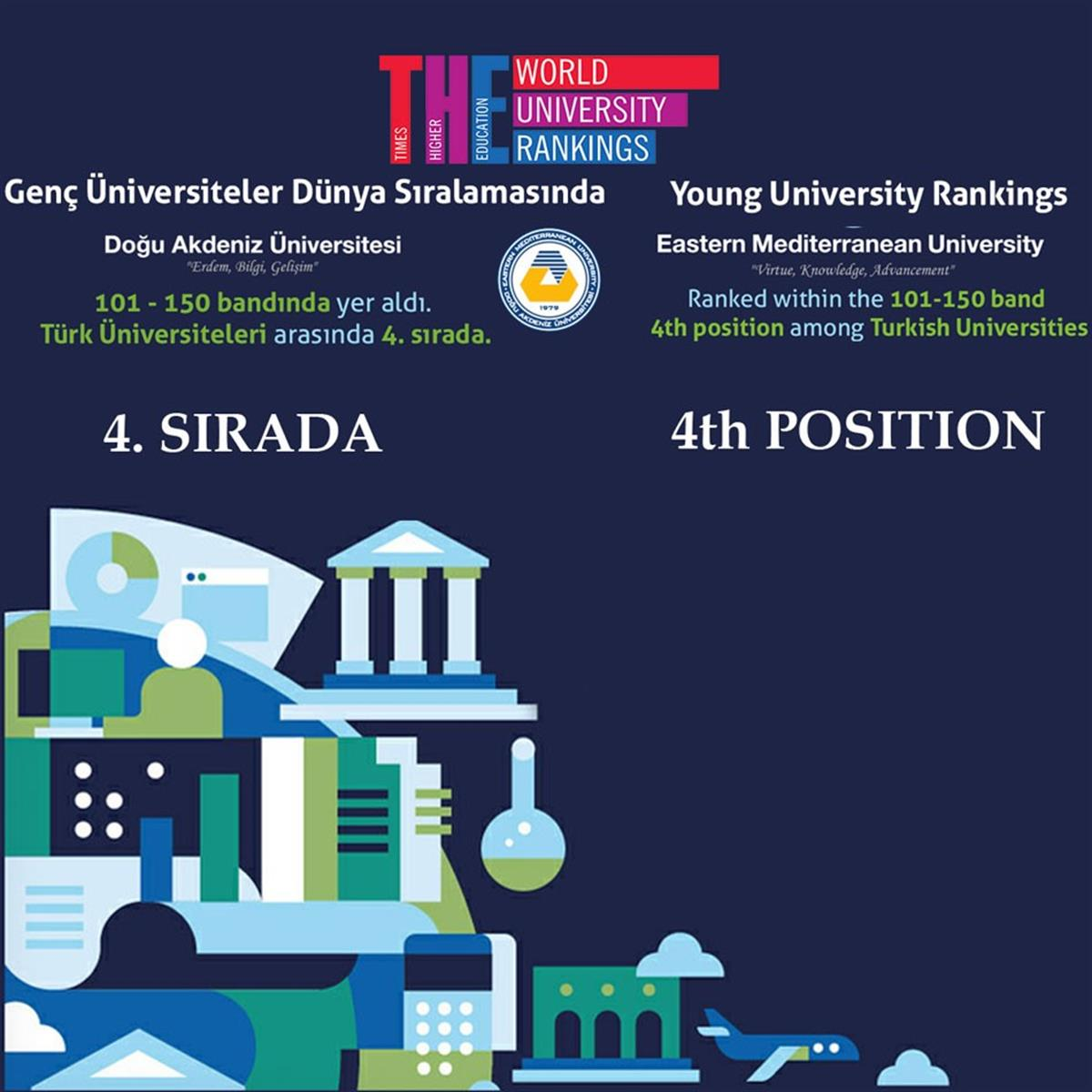 Young University Rankings Eastern Mediterranean University Ranked within the 101-150 band 4th position among Turkish Universities.
